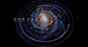 A csillagok sugárirányban vándorolnak
