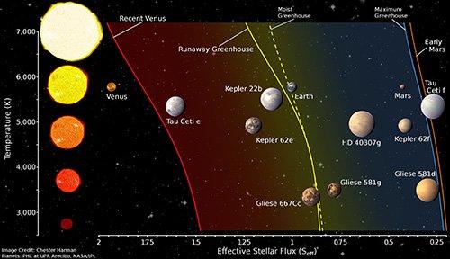 Az ábra függőleges tengelyén felfelé növekvő tömegű fősorozati csillagok láthatóak (köztük a Nap is 6000 K körüli felszíni hőmérséklettel), a vízszintes tengelyen pedig a csillagtávolsággal kapcsolatos besugárzás intenzitása olvasható. Az ideális zónát - ahol egy Föld-típusú bolygó megőrizheti felszíni vízkészletét - az ábra jobb felén kék háttér jelzi. Itt van a Föld, és ennek a zónának a külső részén találjuk a Marsot is. Lehetséges, hogy a Mars légköre kezdetben olyan erős üvegházhatást produkálhatott, ami átmenetileg lakhatóvá tette. Az ábrán feltüntetett exobolygók lakhatóságáról pontosabb becslés várható a közeljövőben Forrás: Harman, Kopparapu, NASA