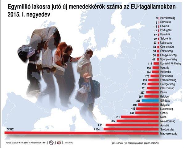 egymillió lakosra jutó új menedékkérők száma az EU-tagállamokban, 2015. I. negyedév (MTI)