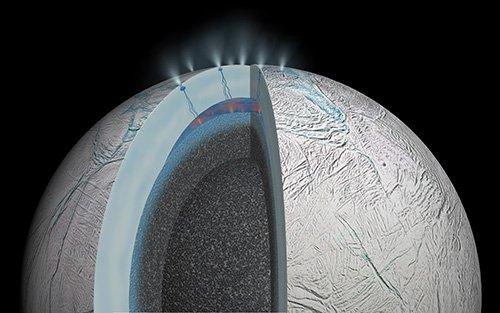 """Az Enceladus feltételezett déli sarki, felszín alatti """"óceánjának"""" helyzete a jégpáncél repedéseivel, amelyeken keresztül a kilövellések kitörnek Forrás:NASA/JPL-Caltech"""