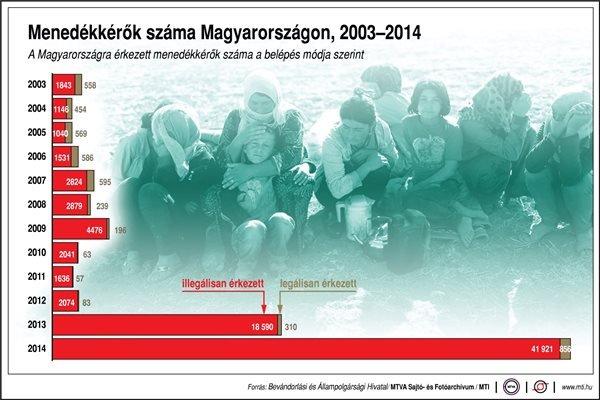 A Magyarországra érkezett menedékkérők száma a belépés módja szerint (2003-2014); illegálisan érkezett; legálisan érkezett