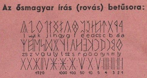 Nagy Sándor Kászon által ismertetett ősmagyar írás (rovás) betűsora