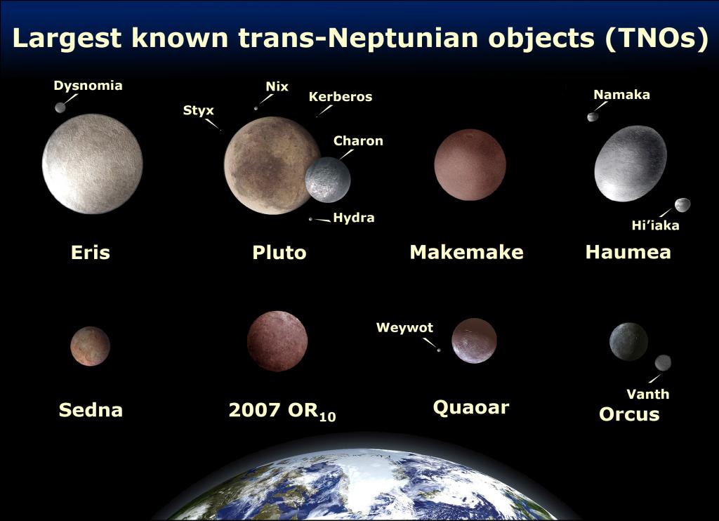 A Plútó és holdjai, illetve néhány egyéb Kuiper-objektum méretét összehasonlító ábra. Forrás: Wikimedia Commons